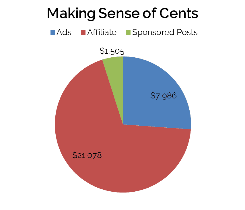 Making Sense of Cents income pie graph www.startamomblog.com 2