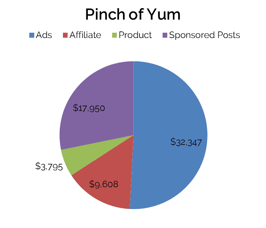 Pinch of Yum income pie graph www.startamomblog.com 2