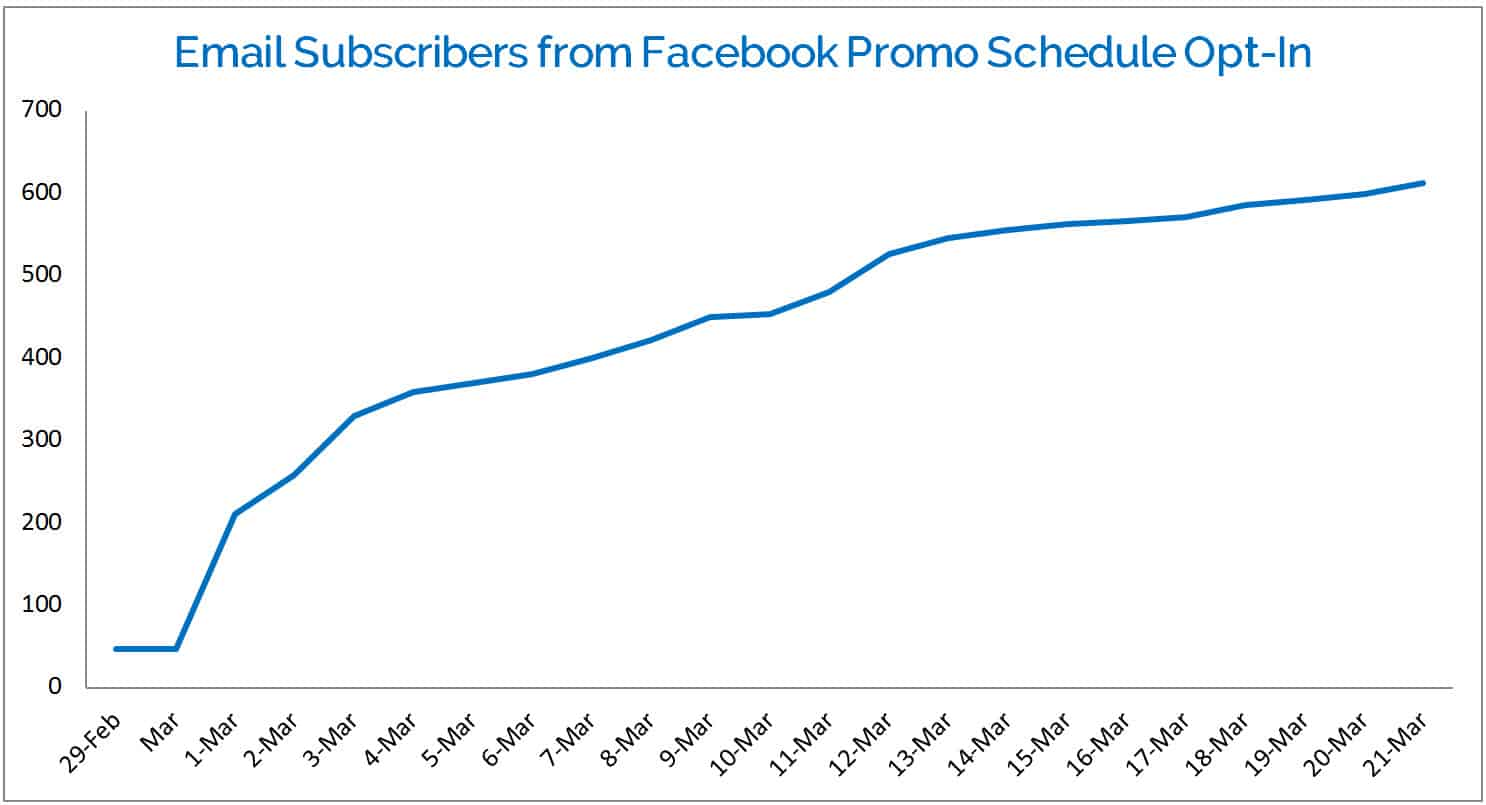 graph email subscribers