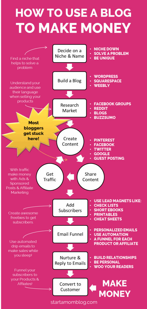 How to use a blog to make money