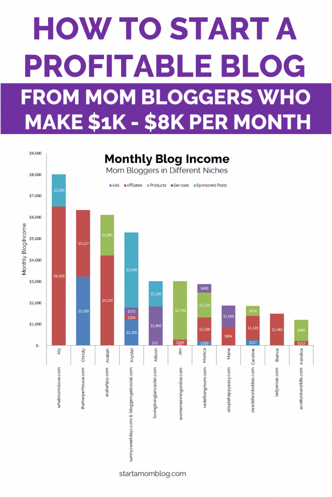 How to start a profitable blog and make money online as a mom blogger