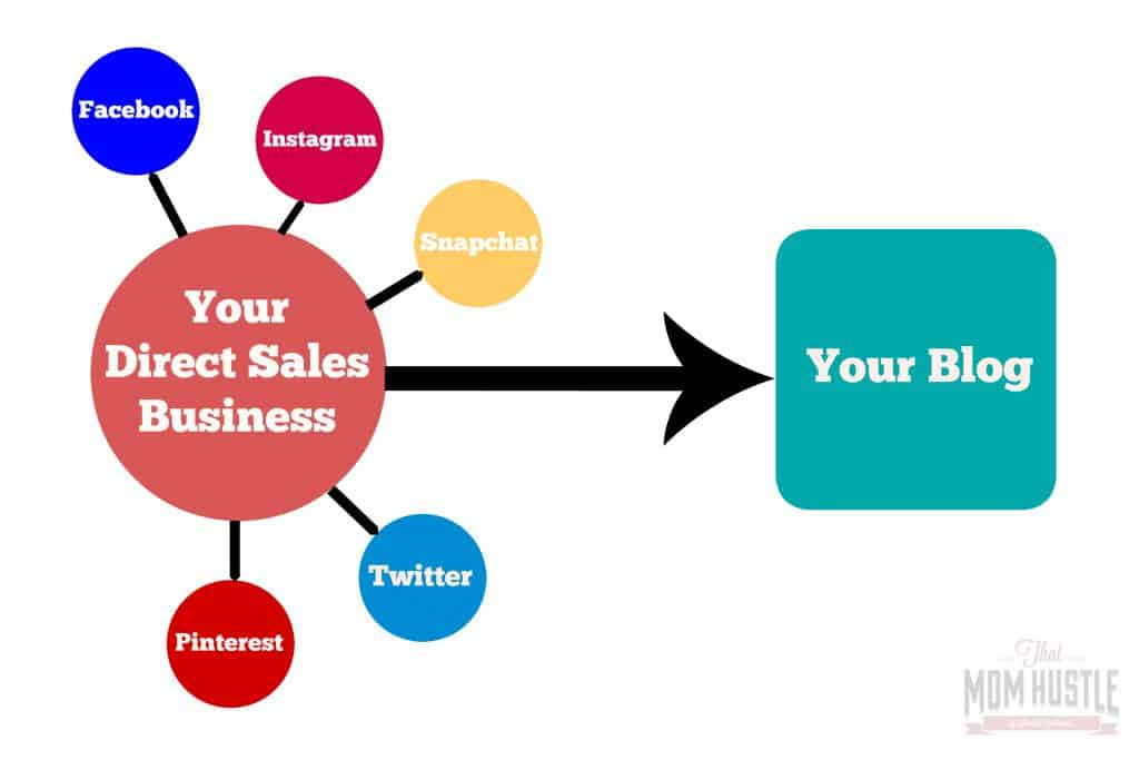 direct sales need a blog