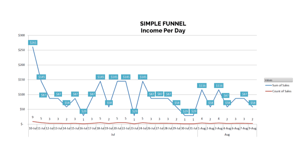 simple one time offer funnel example income and profit