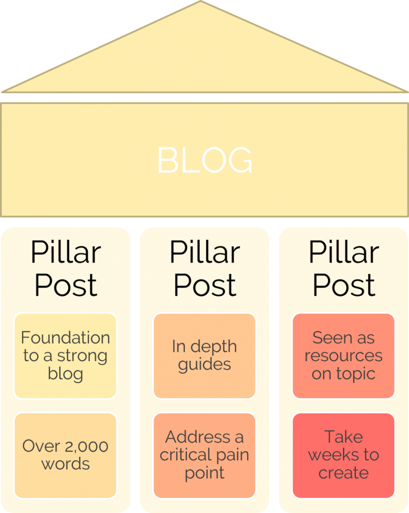 pillar post first month blog plan