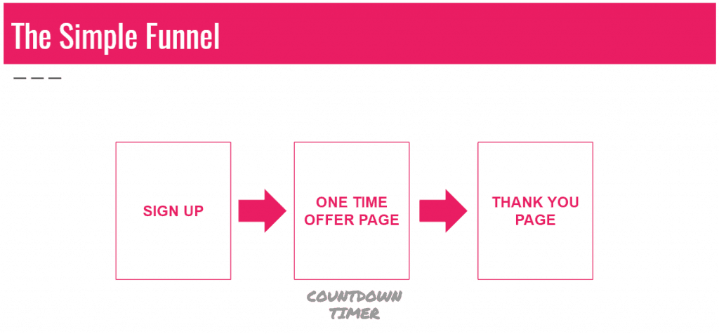 simple one time offer funnel