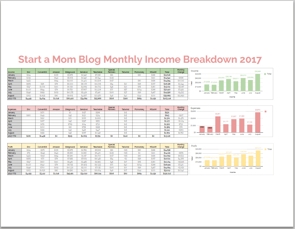 Start a Mom Blog Income Report Breakdown Detail 2017