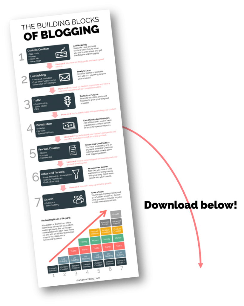 The Building Blocks of Blogging preview
