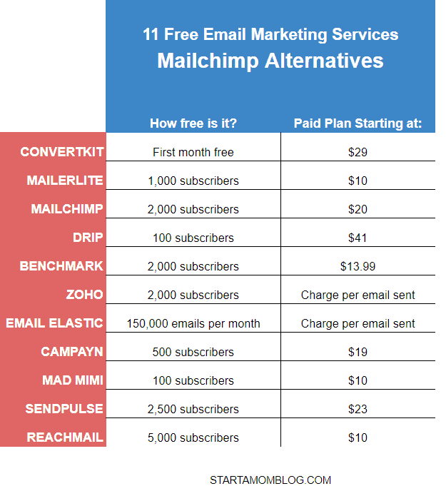 Mailchimp alternatives email marketing software free startamomblog
