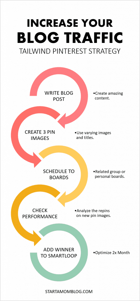 Tailwind Pinterest Looping Strategy Increase your blog traffic