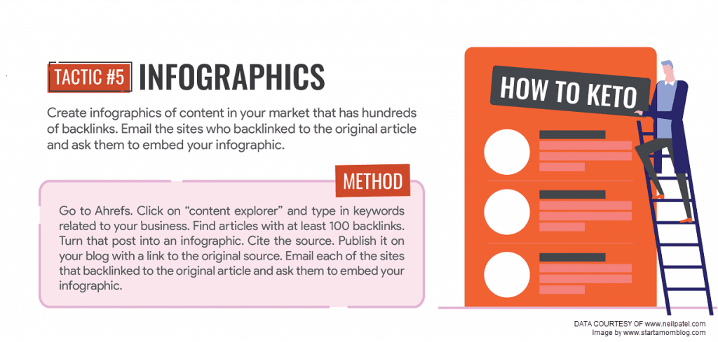 infographics backlinking strategy