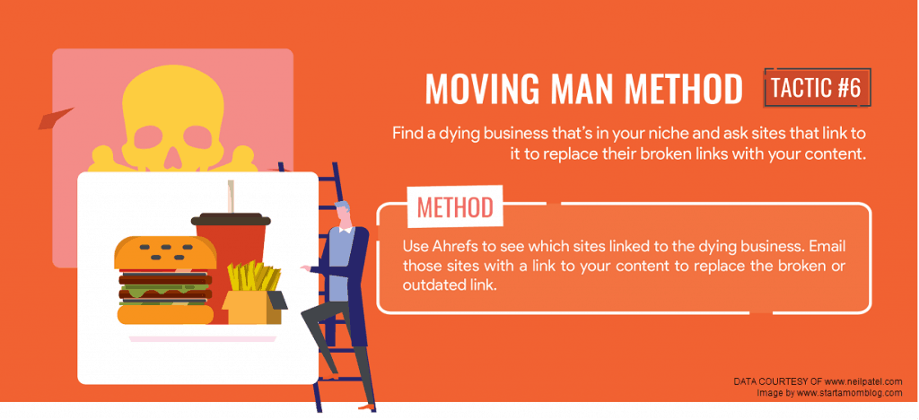 moving man method backlinking strategy