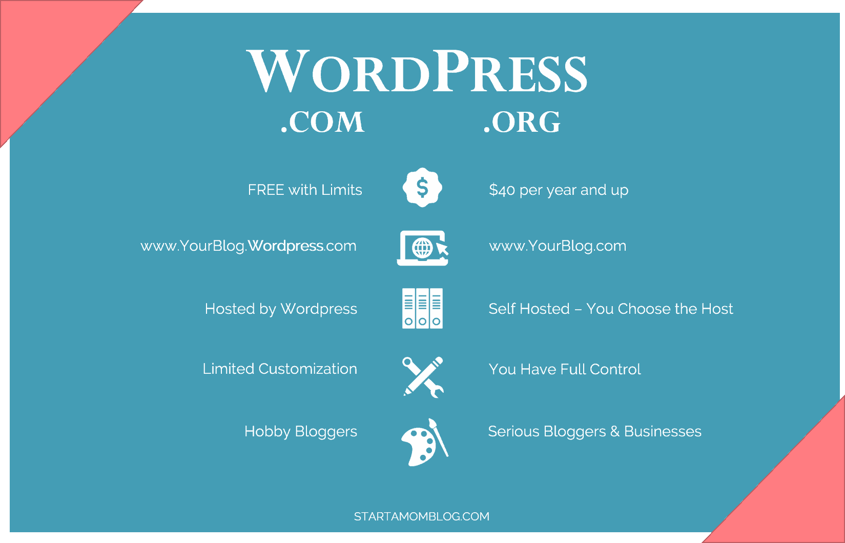 wordpress.org vs wordpress.com startamomblog