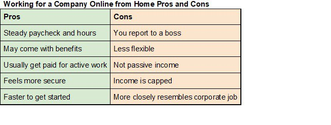 online jobs for moms chart 2 working for a company pros and cons