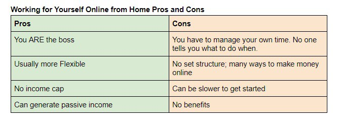 online jobs for moms work for yourself online pros and cons